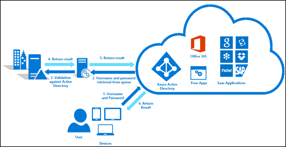 Pass through authentication and sso - Single sign on with office 365 ...